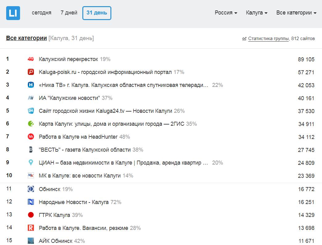 Кто в Калуге всем милее: публикуем майский рейтинг калужских сайтов